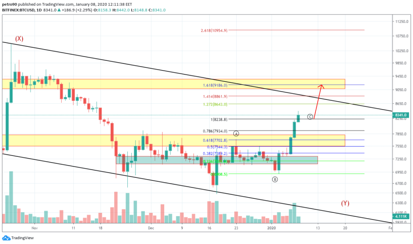 Bitcoin Price and Technical Market Analysis January 8th, 2020
