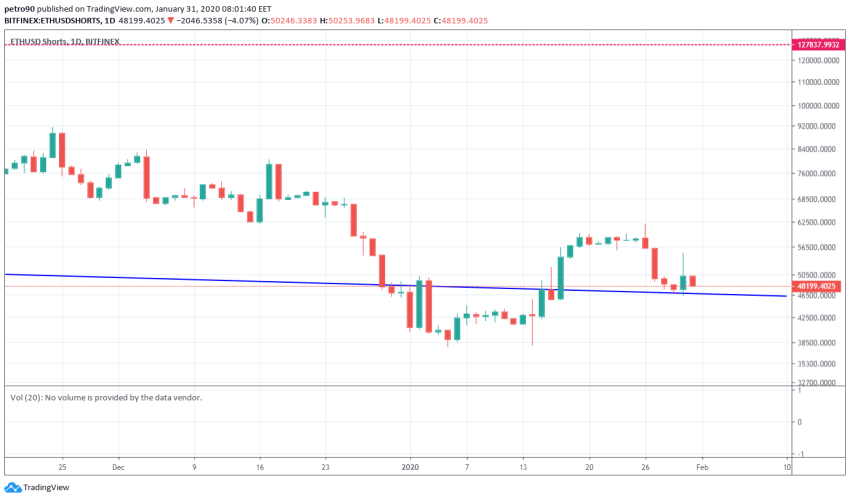Ethereum Price and Technical Market Analysis January 31st, 2020