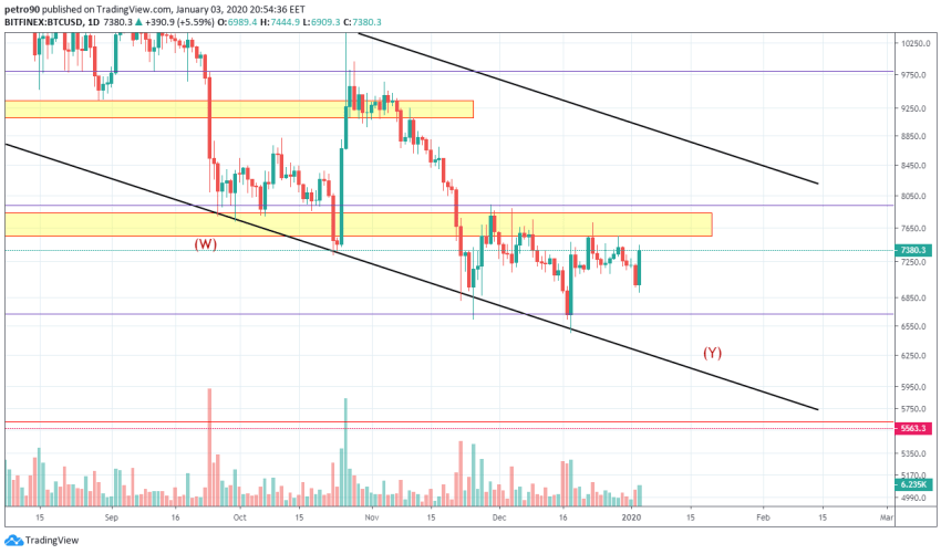 Bitcoin Price and Technical Market Analysis January 3rd, 2020