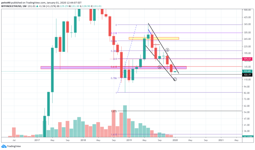 Ethereum Price and Technical Market Analysis 1st January, 2019