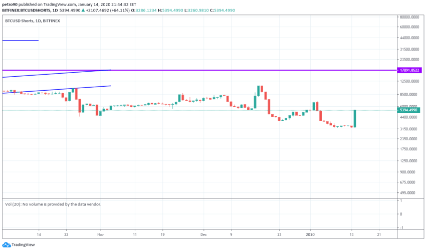 Bitcoin Price and Technical Market Analysis January 14th, 2020
