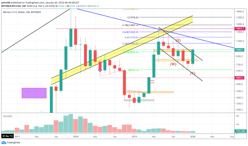 Bitcoin Price and Technical Market Analysis January 30th, 2020
