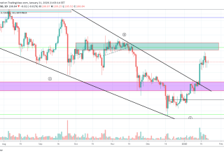 Ethereum Price and Technical Market Analysis January 21st, 2020