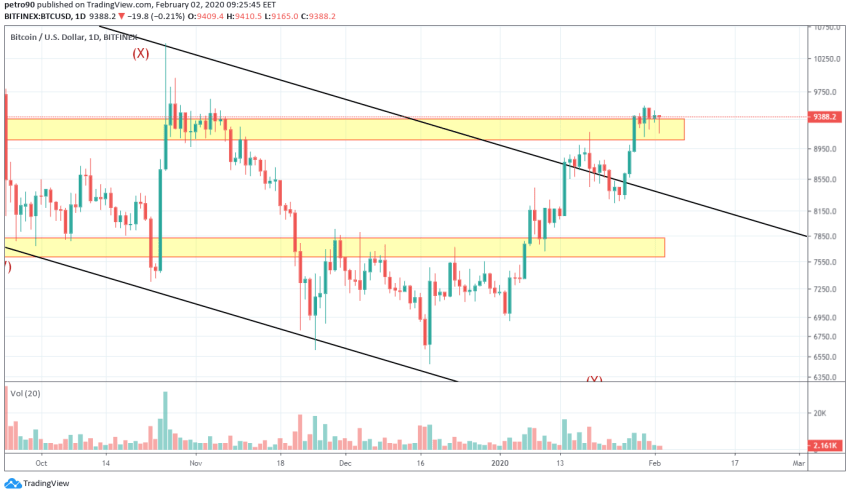Bitcoin Price and Technical Market Analysis February 2nd, 2020