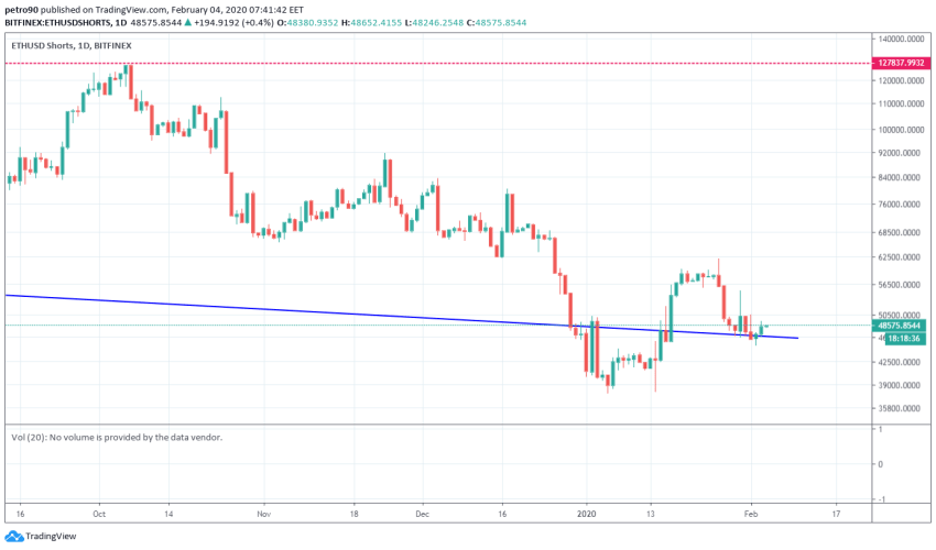 Ethereum Price and Technical Market Analysis February 4th, 2020