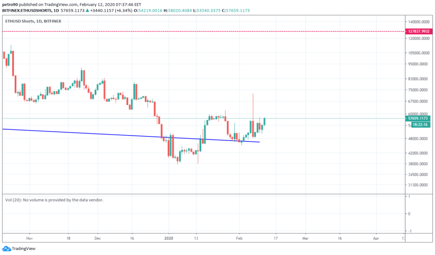 Ethereum Price and Technical Market Analysis February 12th, 2020
