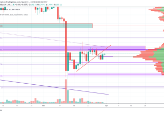 Ethereum Price and Technical Market Analysis March 31st, 2020