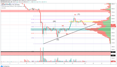 Bitcoin Price and Technical Market Analysis March 23rd, 2020