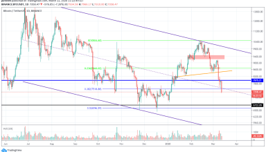 Bitcoin Price and Technical Market Analysis March 12th, 2020