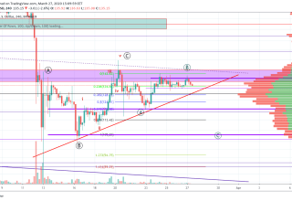 Ethereum Price and Technical Market Analysis March 27th, 2020
