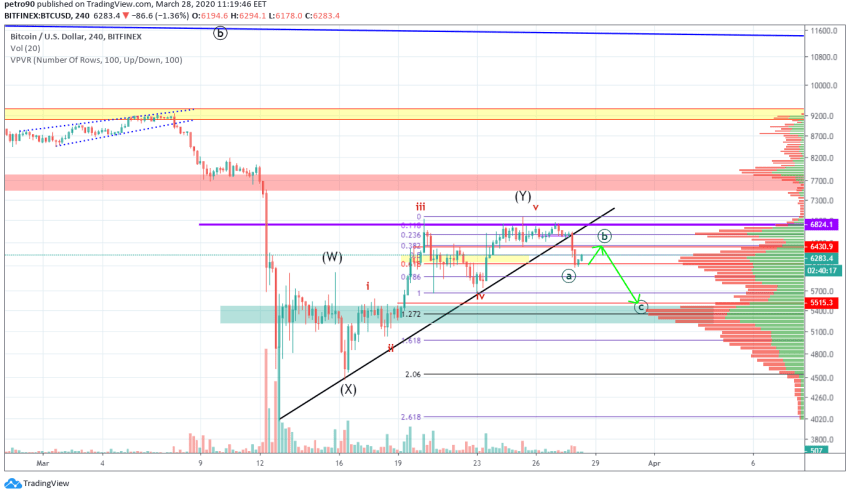 Bitcoin Price and Technical Market Analysis March 28th, 2020