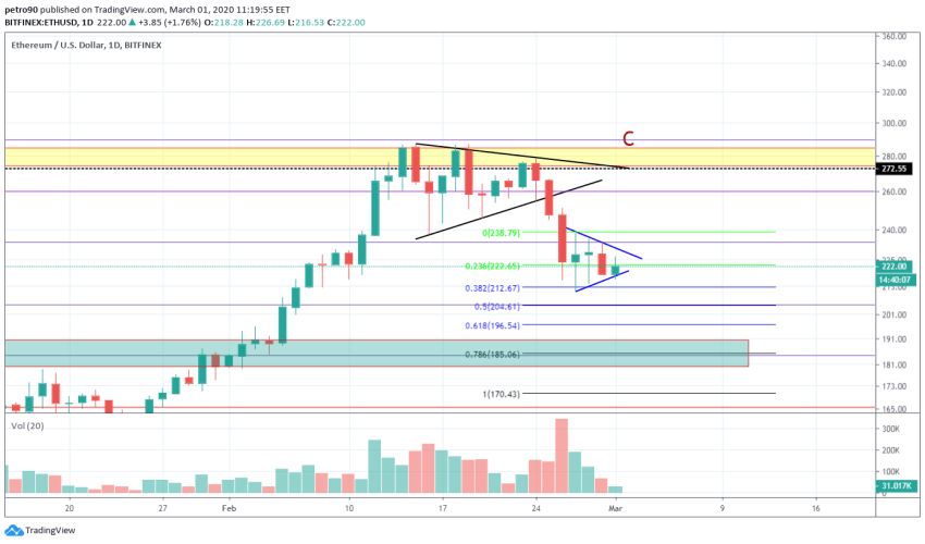 Ethereum Price and Technical Market Analysis March 1st, 2020