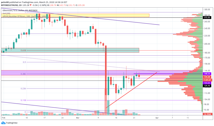 Ethereum Price and Technical Market Analysis March 25th, 2020