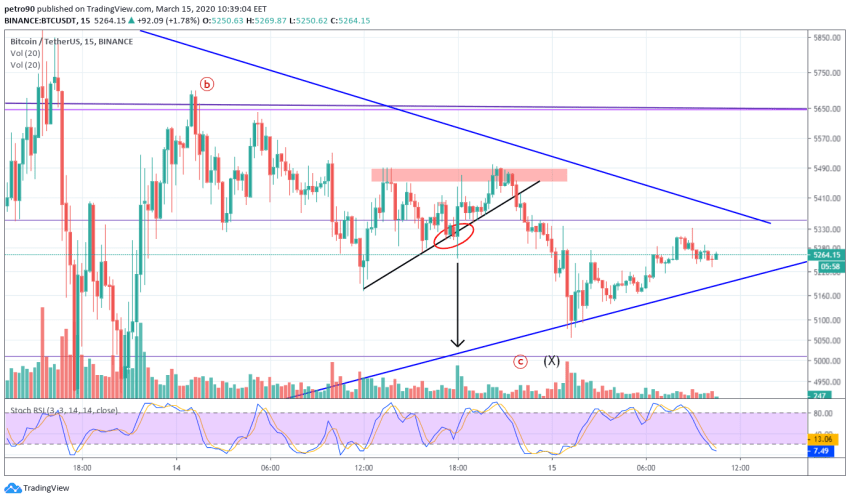 Bitcoin Price and Technical Market Analysis March 15th, 2020