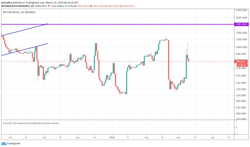 Bitcoin Price and Technical Market Analysis March 10th, 2020