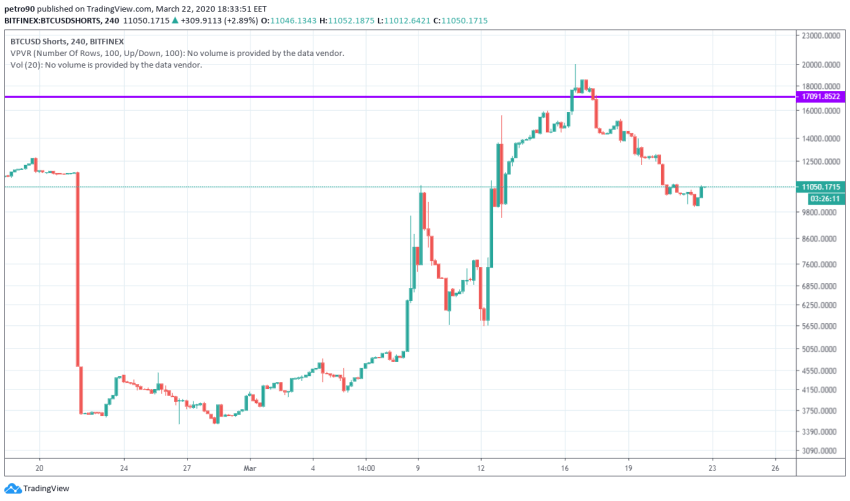 Bitcoin Price and Technical Market Analysis March 22nd, 2020