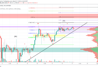 Bitcoin Price and Technical Market Analysis March 27th, 2020