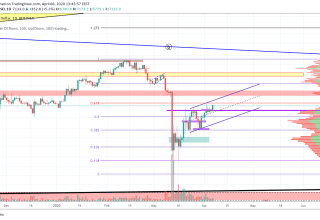Bitcoin Price and Technical Market Analysis April 6th, 2020