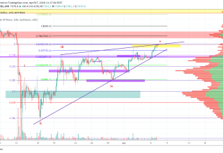 Bitcoin Price and Technical Market Analysis April 7th, 2020