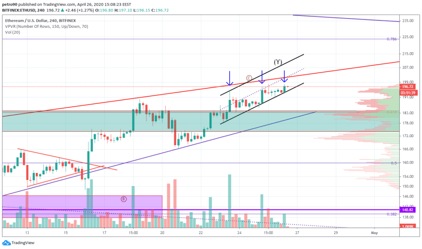 Ethereum Price and Technical Market Analysis April 26th, 2020