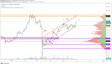 Ethereum Price and Technical Market Analysis May 30th, 2020