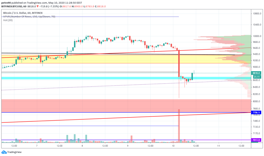 Bitcoin Price and Technical Market Analysis May 10th, 2020
