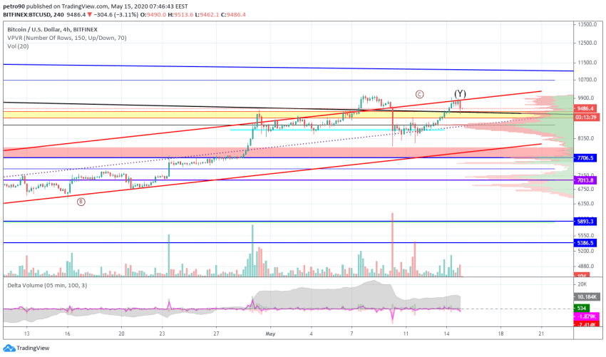 Bitcoin Price and Technical Market Analysis May 15th, 2020