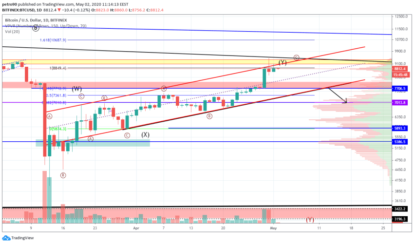 Bitcoin Price and Technical Market Analysis May 2nd, 2020