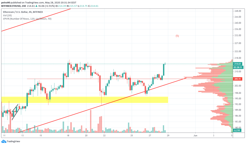 Ethereum Price and Technical Market Analysis May 28th, 2020