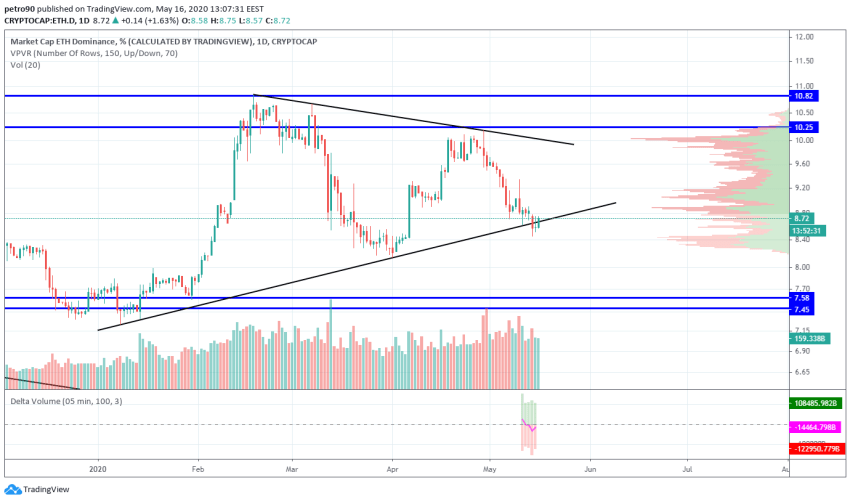 Ethereum Price and Technical Market Analysis May 16th, 2020