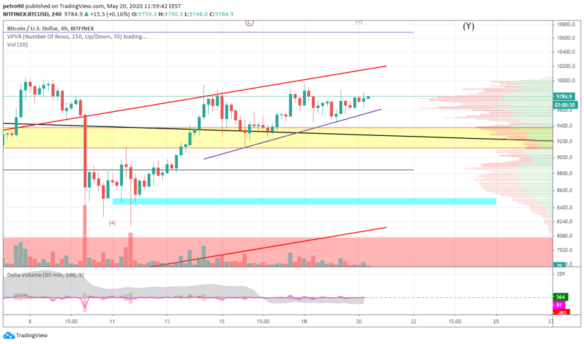 Bitcoin Price and Technical Market Analysis May 20th, 2020