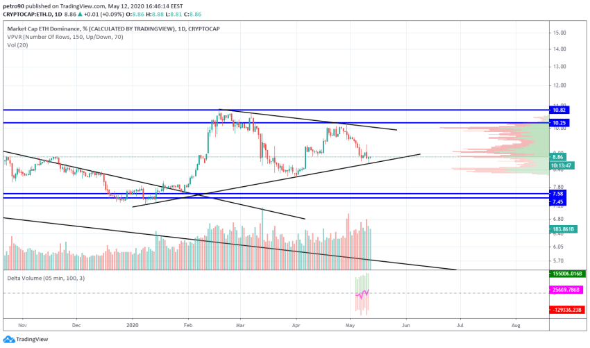 Ethereum Price and Technical Market Analysis May 12th, 2020