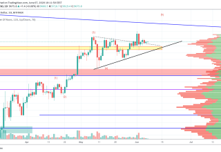 Bitcoin Price and Technical Market Analysis June 7th, 2020