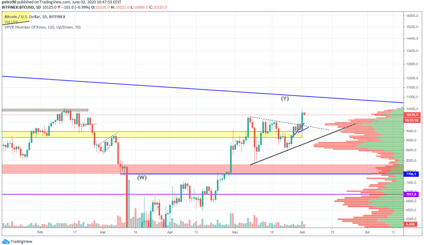 Bitcoin Price and Technical Market Analysis June 2nd, 2020