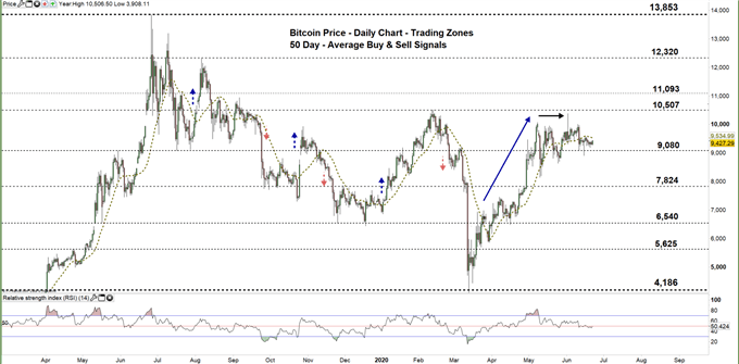 Bitcoin daily chart price 22-06-20 Zoomed out