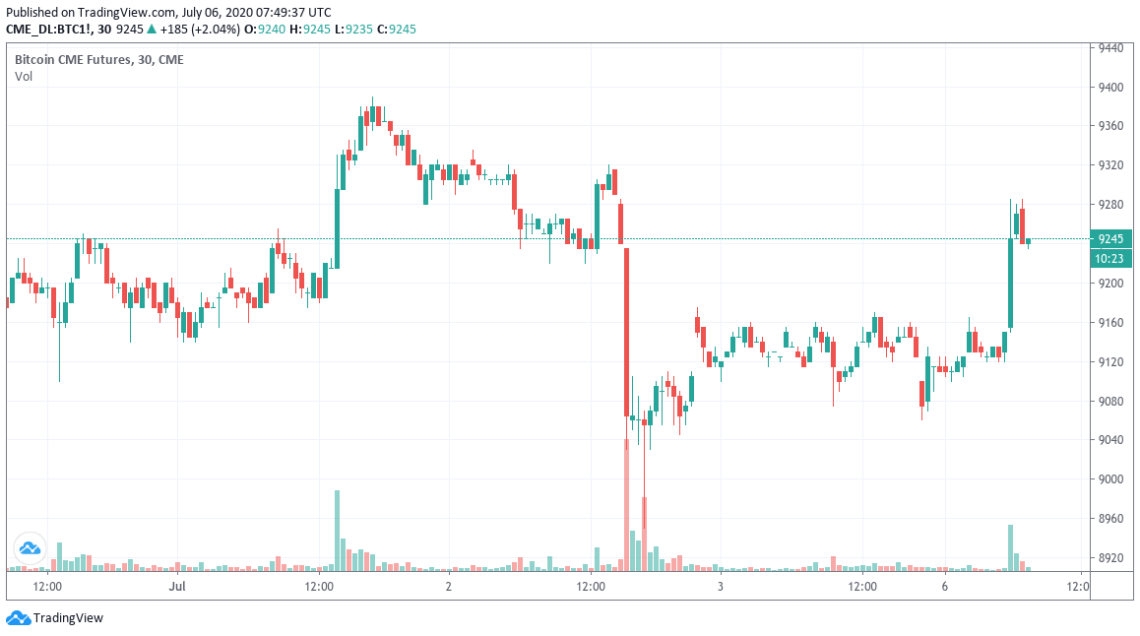 CME Bitcoin futures 30-minute chart with gaps