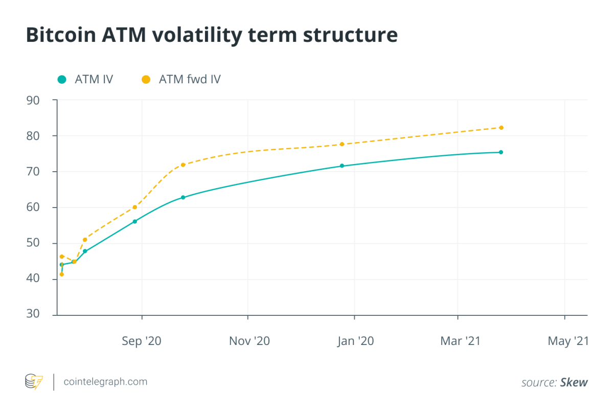 Bitcoin ATM volatility term structure