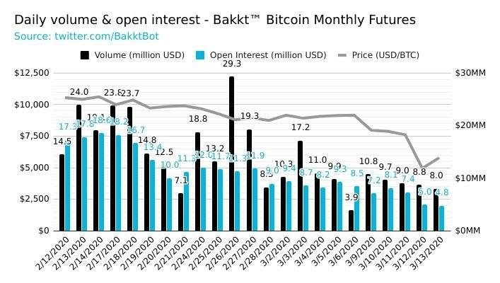 Bakkt Bitcoin futures volumes and open interest