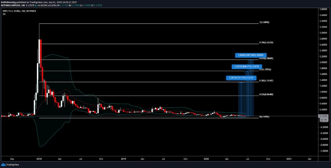 XRP/USD 1-week chart. Source: TradingView