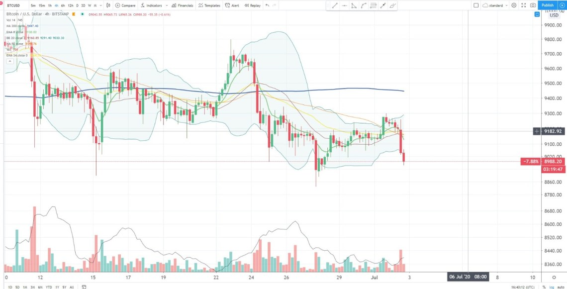 A 4-hour chart of Bitcoin with a Bollinger Band