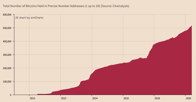 Total number of BTC held in precise number addresses (1-10 BTC)