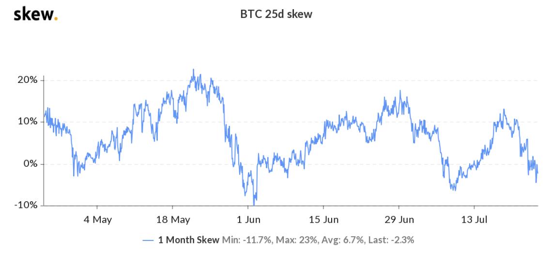 Bitcoin 1-month options 25% delta skew