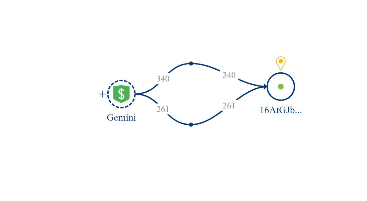 Two Bitcoin transactions from Gemini exchange to Ponle's address. Source: Crystal Blockchain