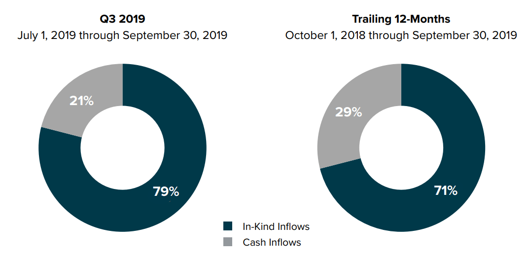 Grayscale Investments products inflow by type. Source: Grayscale