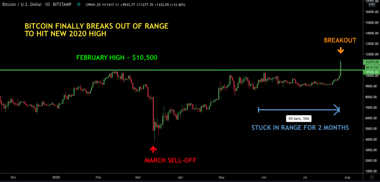 fm-july-28-chart-1-btc-price-chart