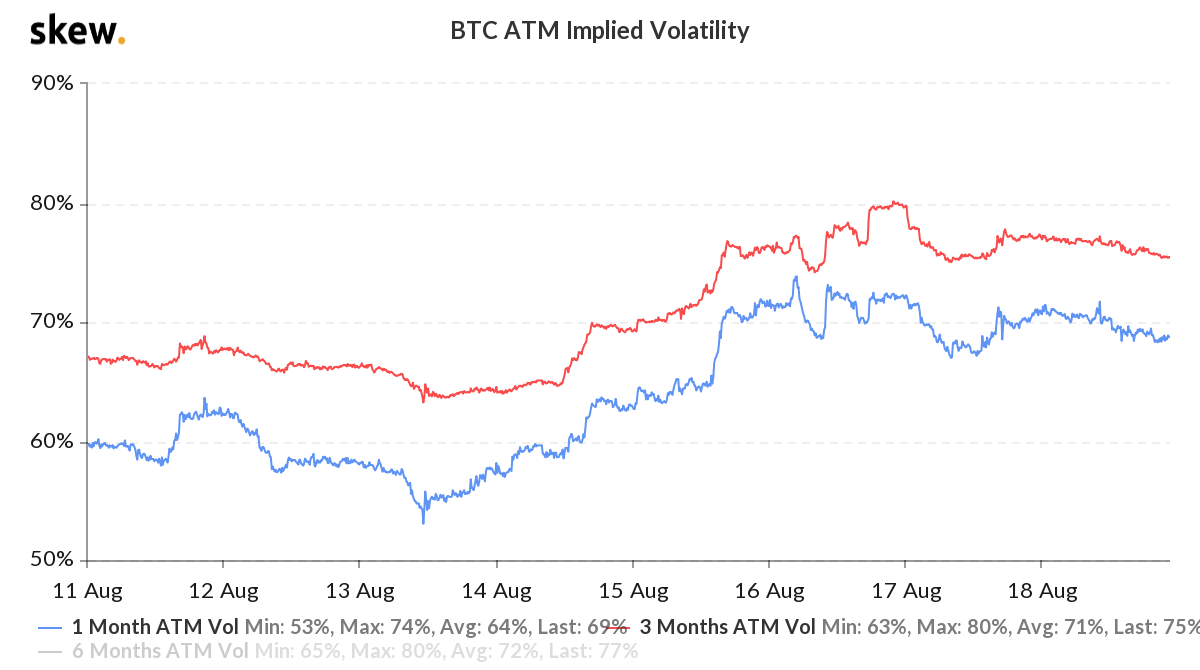 Bitcoin at-the-money options implied volatility