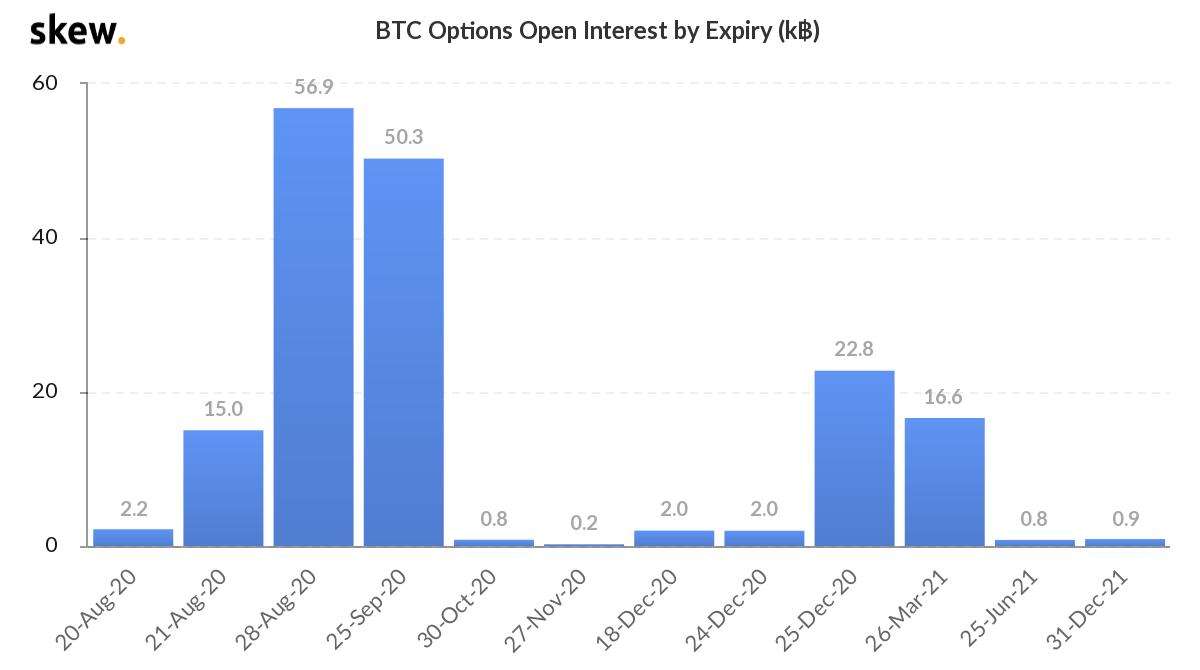 Bitcoin options open interest by expiry, measured in thousands. Source: Skew