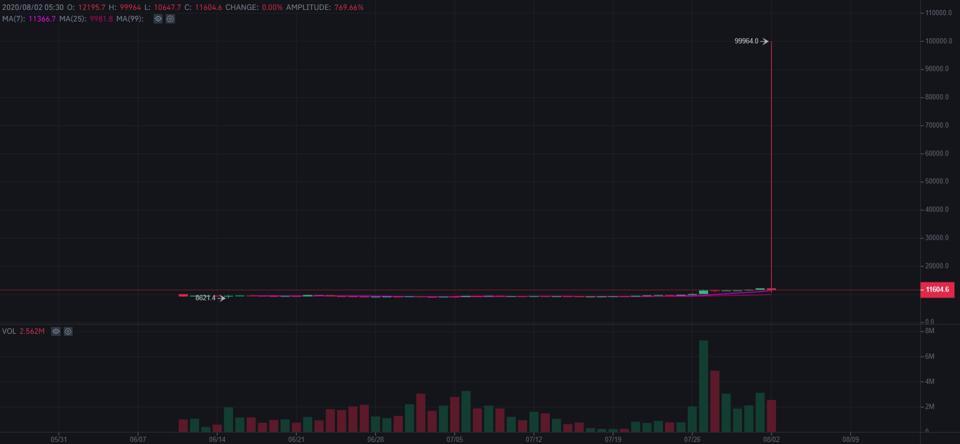 bitcoin, bitcoin price, bitcoin futures, Binance, chart