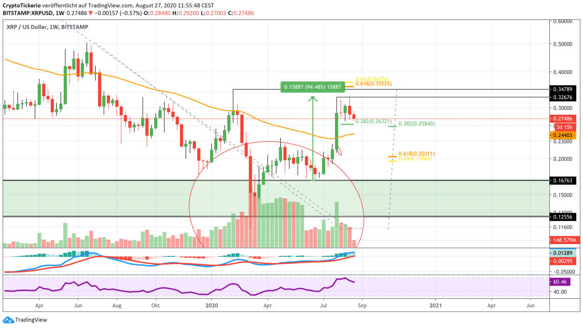XRP/USD Weekly – Tradingview
