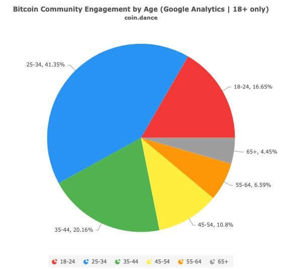The majority of Bitcoin investors are 18 to 34